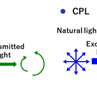 Features and Applications of  CPL-300 Circularly Polarized Luminescence Spectrometer