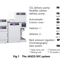 High Sensitivity Fluorescence Detector for Supercritical Fluid Chromatography