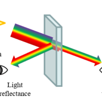 Evaluation of heat-shielding glass (compliant with JIS R 3106/3107 and ISO 9050)