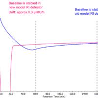 Effectivity of temperature control function (Refractive Index detector)