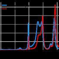Tips of FTIR-ATR measurement (ATR correction)