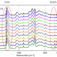 Tips of FTIR measurement (time course mapping measurement)